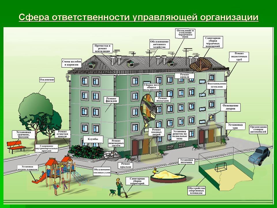 пары Названия организаций с жилищной сферой знала